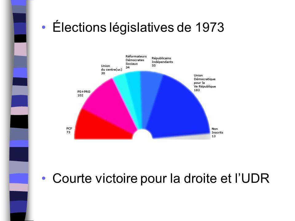 Élections législatives de 1973