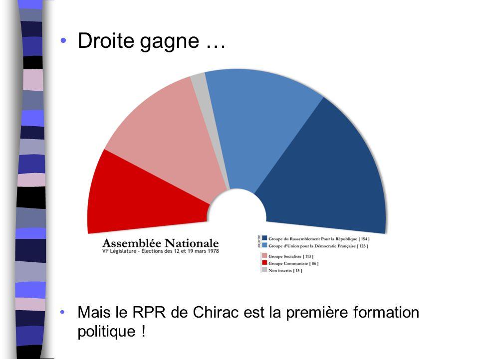 Droite gagne … Mais le RPR de Chirac est la première formation politique !