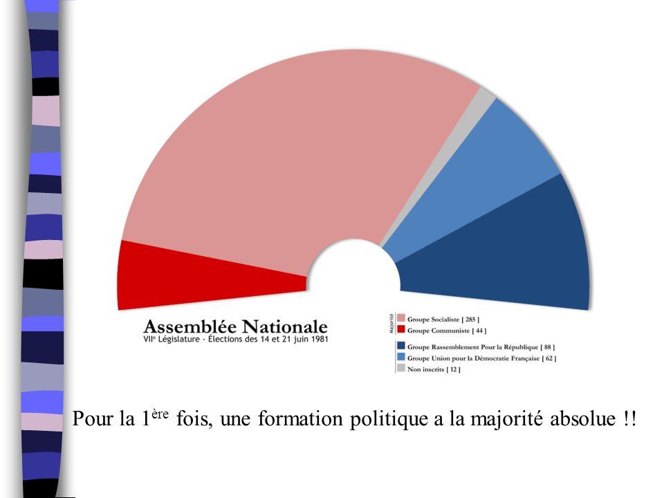 Pour la 1ère fois, une formation politique a la majorité absolue !!