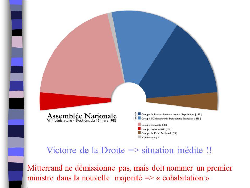 Victoire de la Droite => situation inédite !!