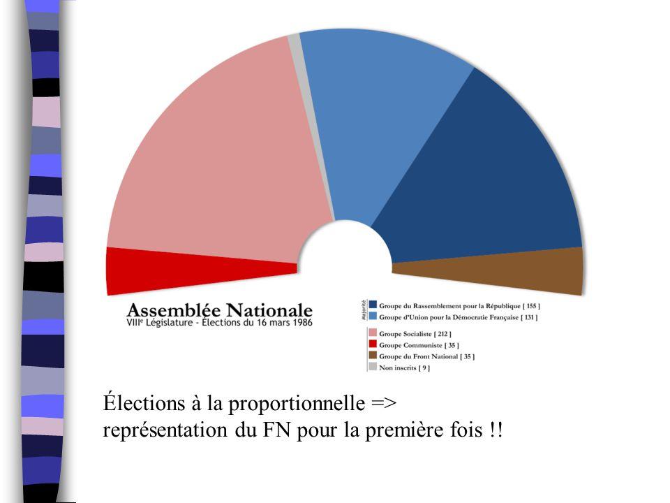 Élections à la proportionnelle =>