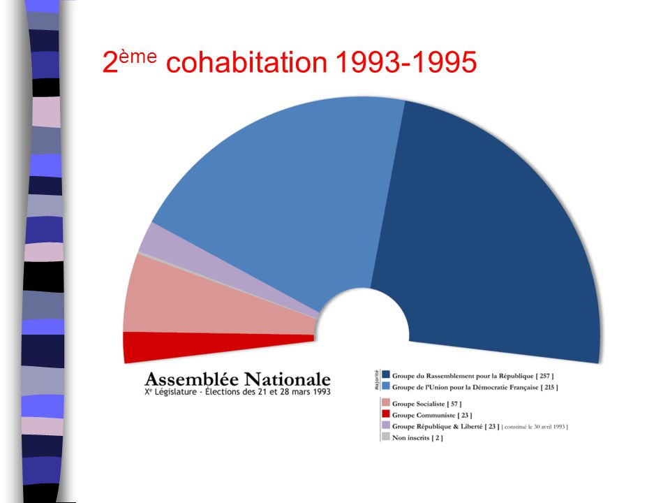 2ème cohabitation 1993-1995