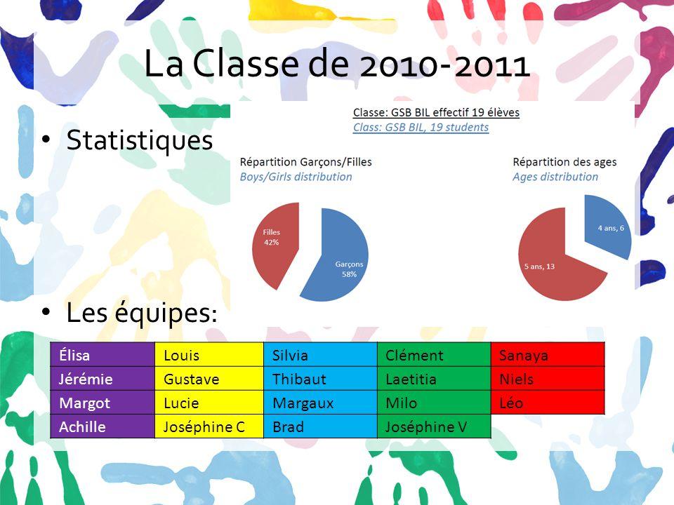 La Classe de 2010-2011 Statistiques Les équipes: Élisa Louis Silvia