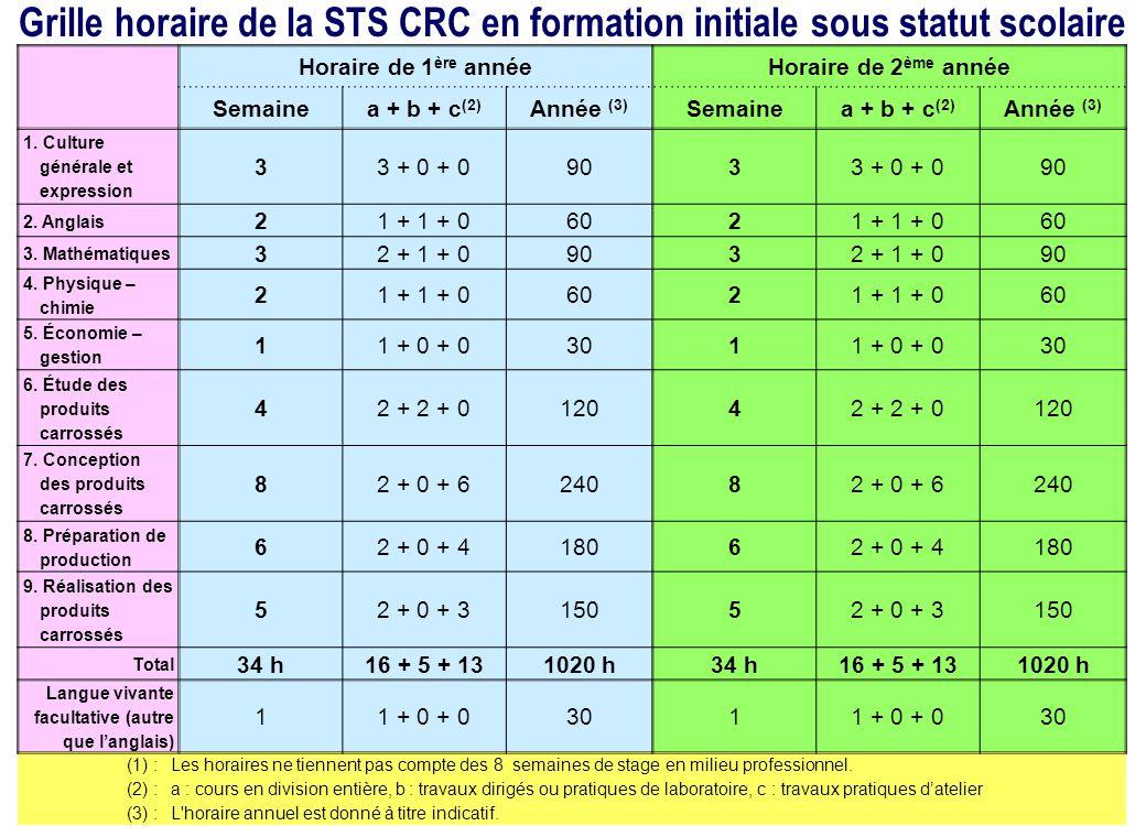 Grille horaire de la STS CRC en formation initiale sous statut scolaire