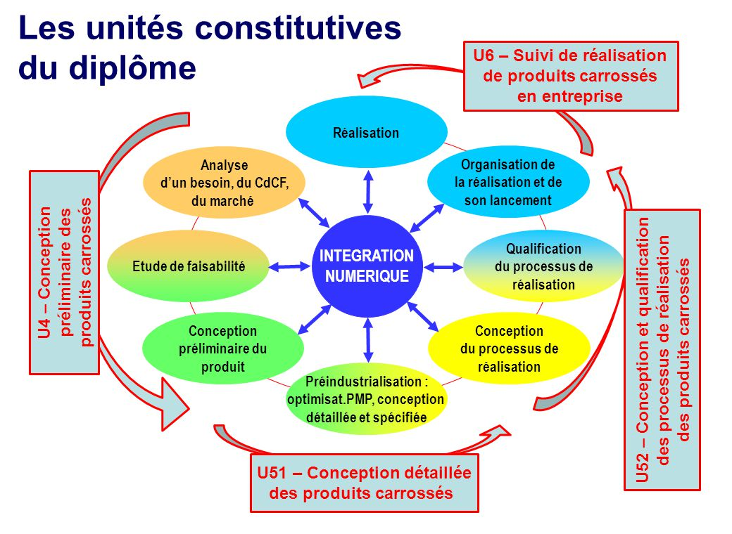 Les unités constitutives du diplôme