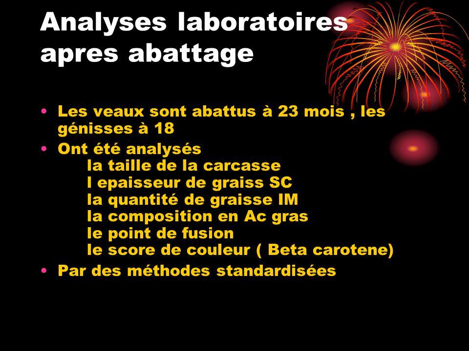 Analyses laboratoires apres abattage