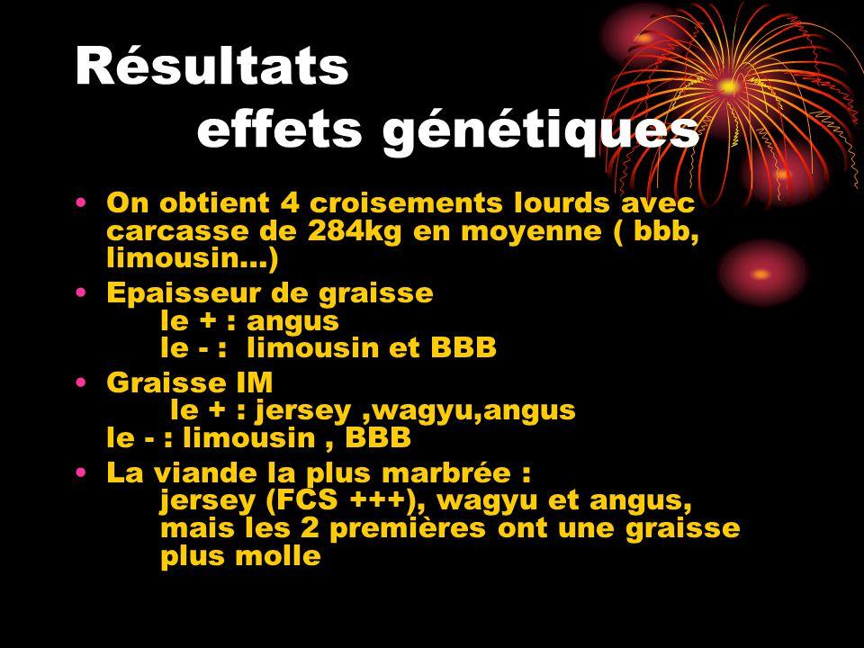 Résultats effets génétiques