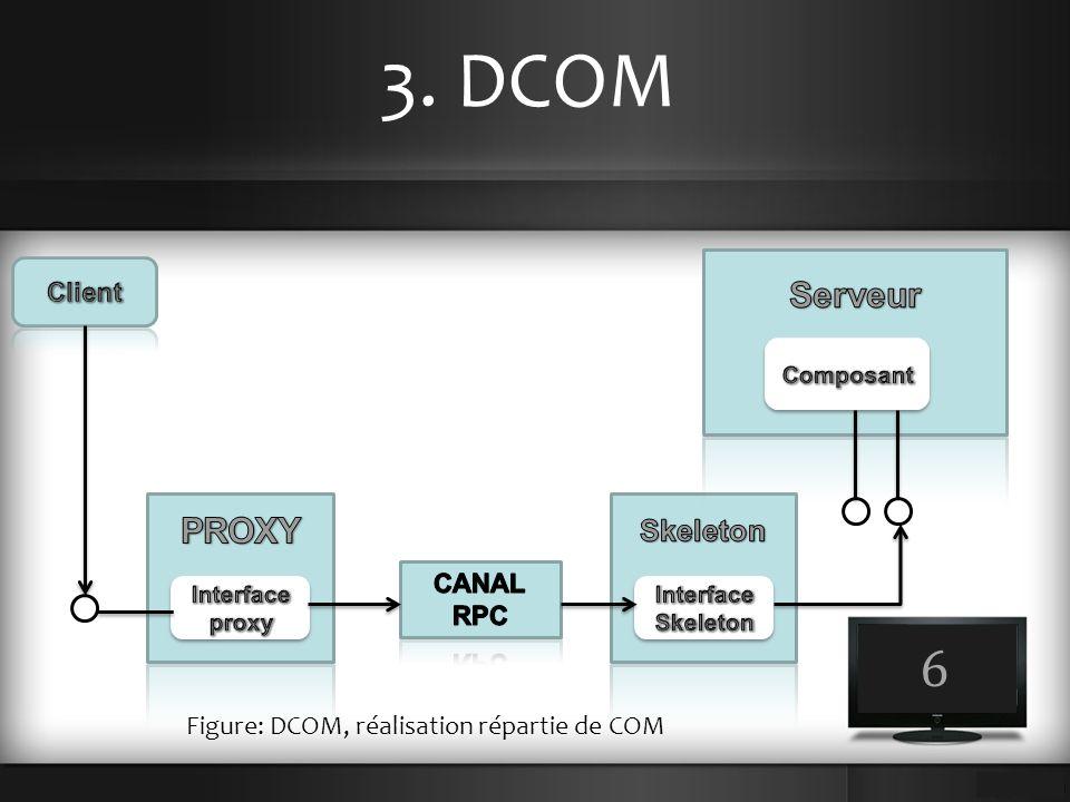 3. DCOM 6 Serveur PROXY Skeleton Client Canal RPC