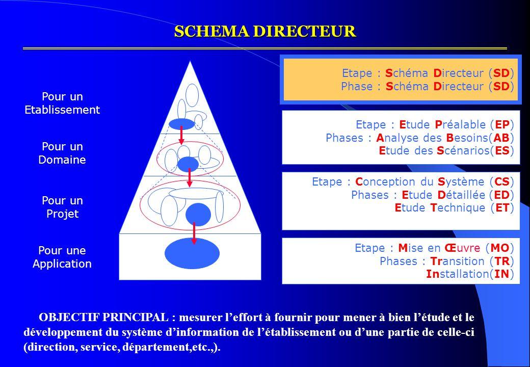 SCHEMA DIRECTEUR Etape : Schéma Directeur (SD) Phase : Schéma Directeur (SD) Etape : Etude Préalable (EP)