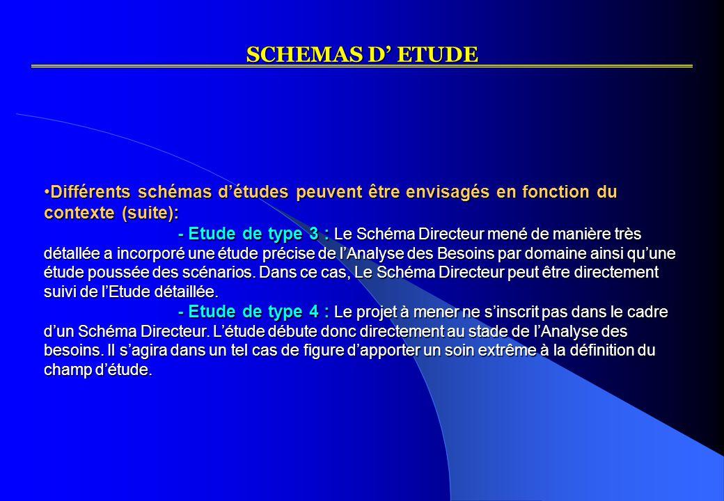 SCHEMAS D' ETUDE