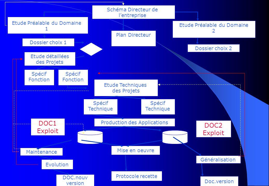 DOC1 DOC2 Exploit Exploit Schéma Directeur de l'entreprise
