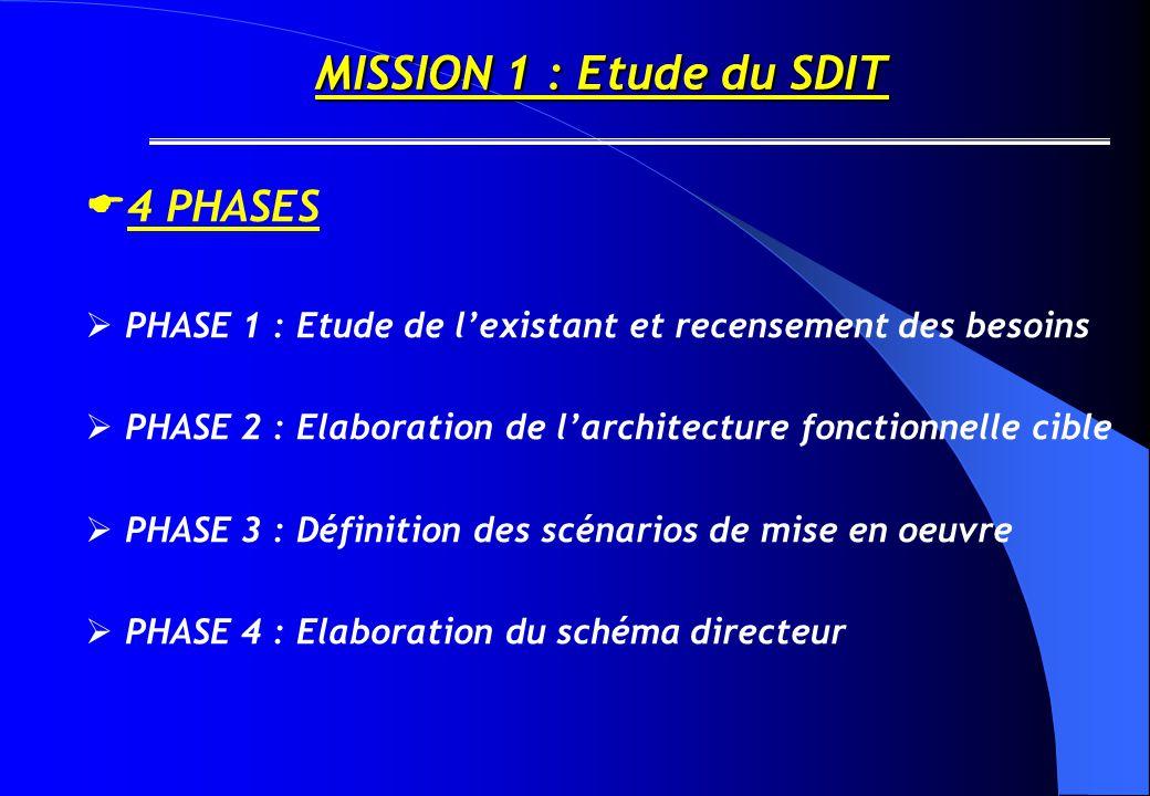 4 PHASES MISSION 1 : Etude du SDIT