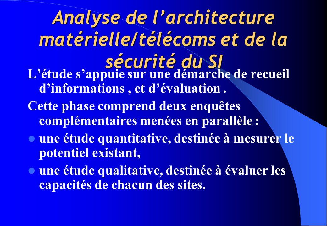 Analyse de l'architecture matérielle/télécoms et de la sécurité du SI