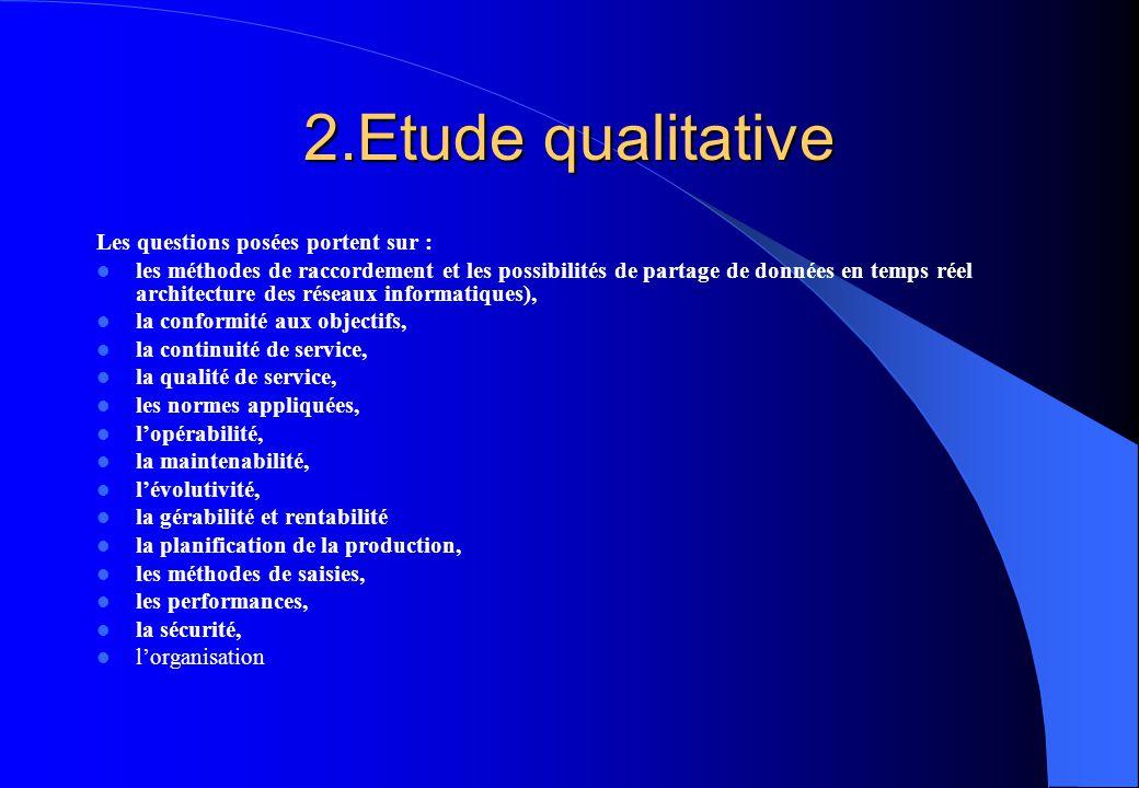 2.Etude qualitative Les questions posées portent sur :