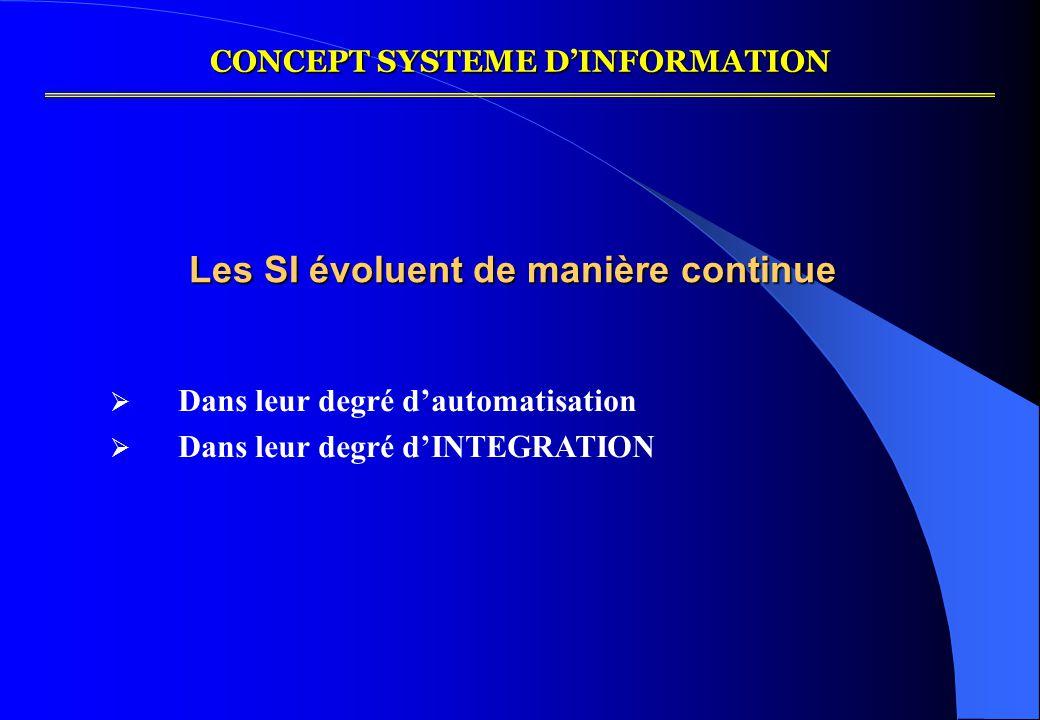CONCEPT SYSTEME D'INFORMATION Les SI évoluent de manière continue