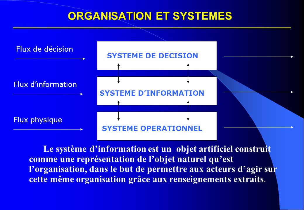 ORGANISATION ET SYSTEMES