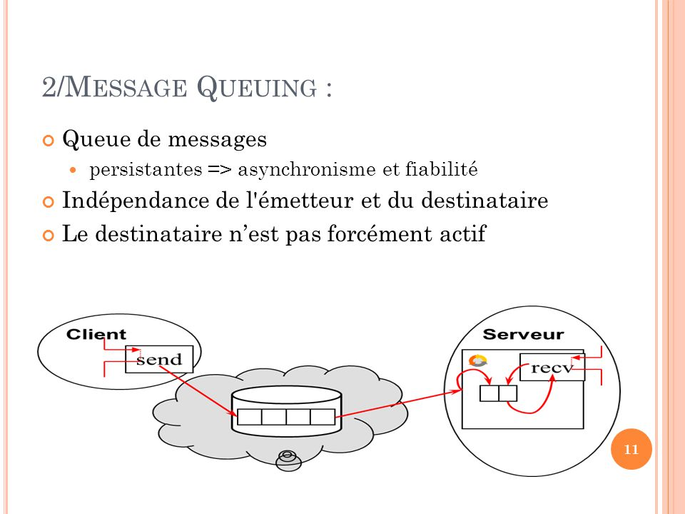 2/Message Queuing : Queue de messages