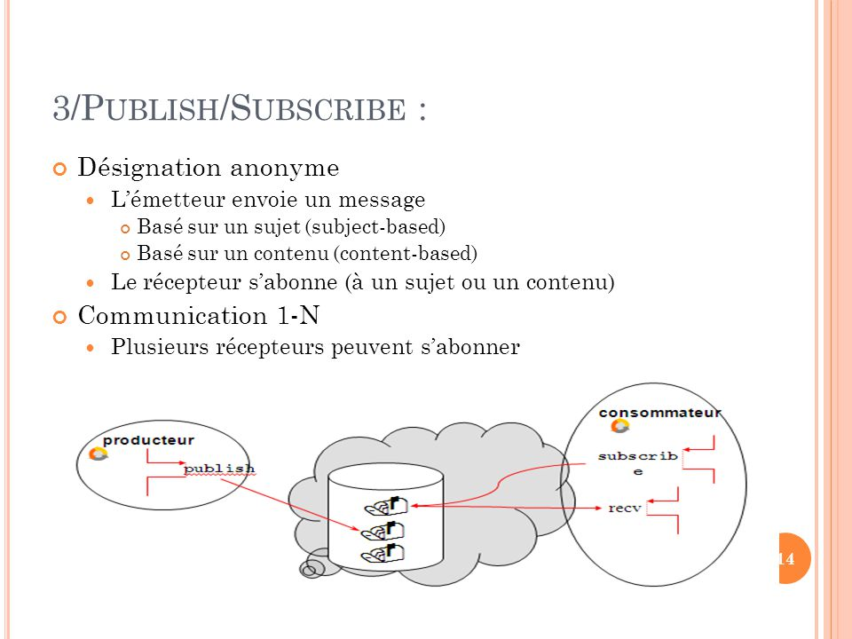 3/Publish/Subscribe : Désignation anonyme Communication 1-N