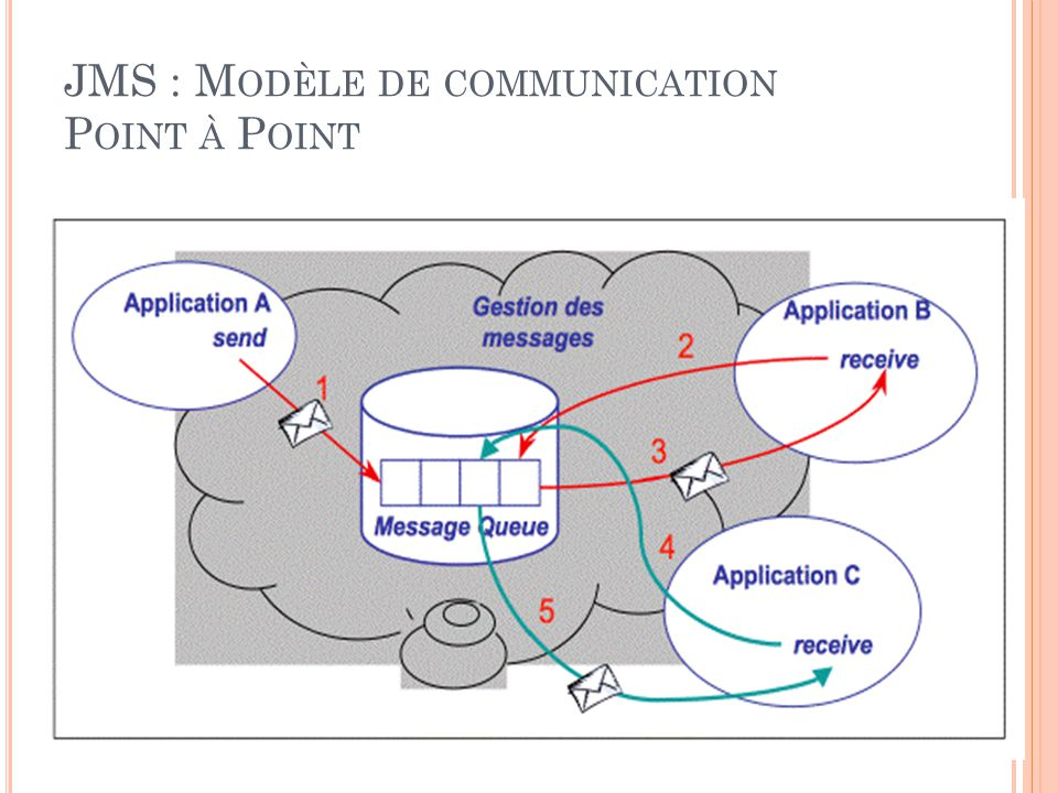 JMS : Modèle de communication Point à Point