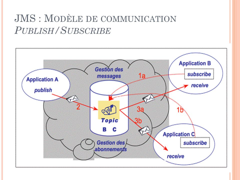 JMS : Modèle de communication Publish/Subscribe