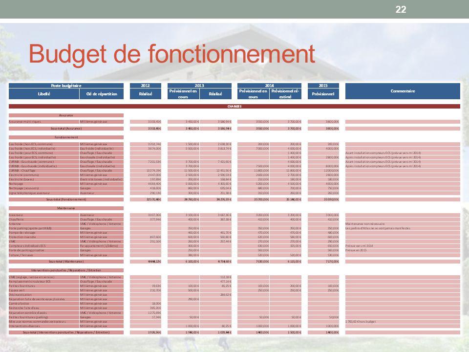 Budget de fonctionnement