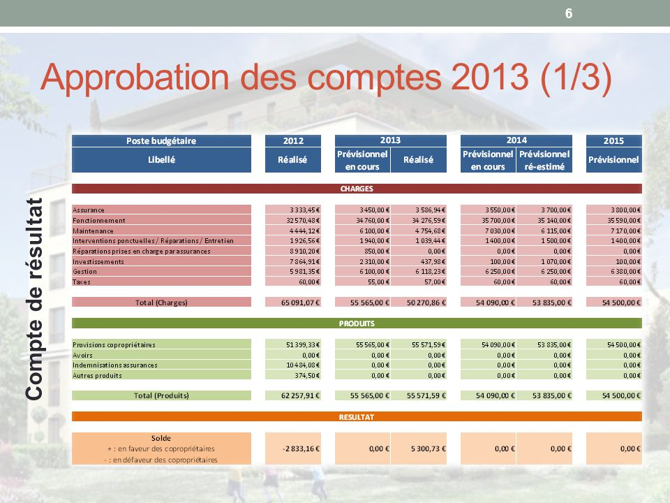 Approbation des comptes 2013 (1/3)