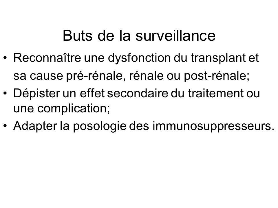Buts de la surveillance