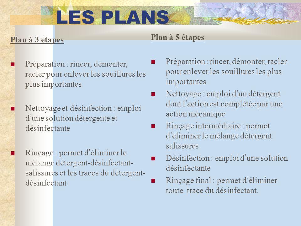 LES PLANS Plan à 5 étapes Plan à 3 étapes