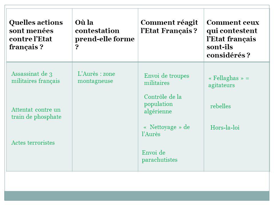 Quelles actions sont menées contre l'Etat français