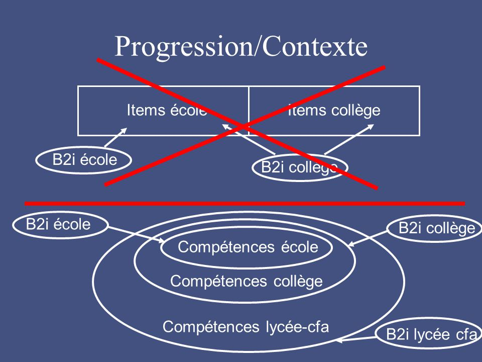 Progression/Contexte