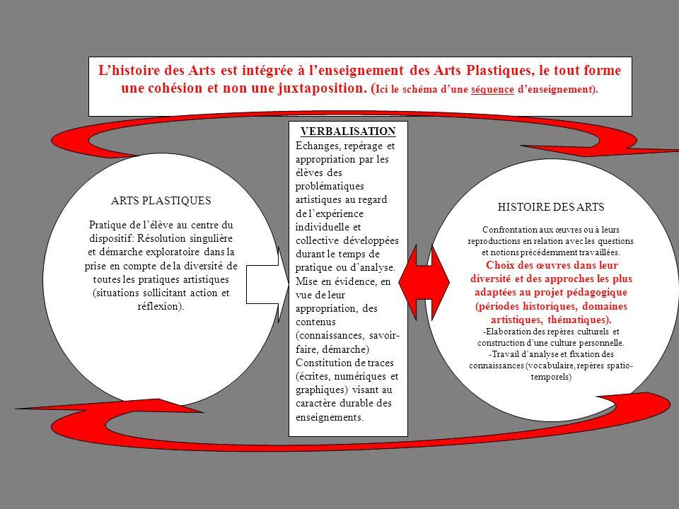 L'histoire des Arts est intégrée à l'enseignement des Arts Plastiques, le tout forme une cohésion et non une juxtaposition. (Ici le schéma d'une séquence d'enseignement).