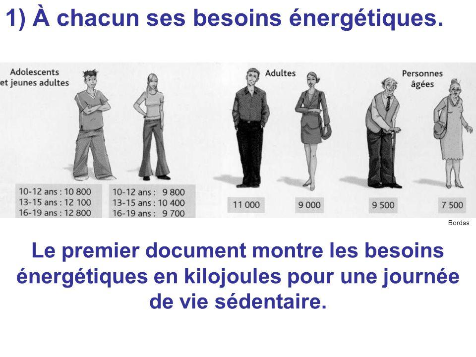1) À chacun ses besoins énergétiques.