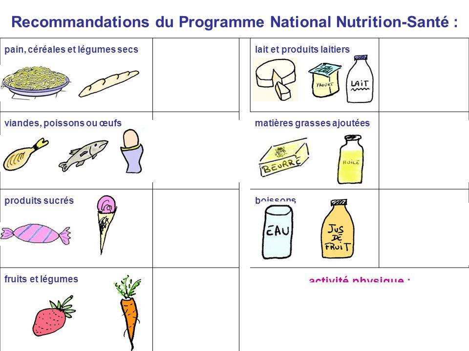 Recommandations du Programme National Nutrition-Santé :
