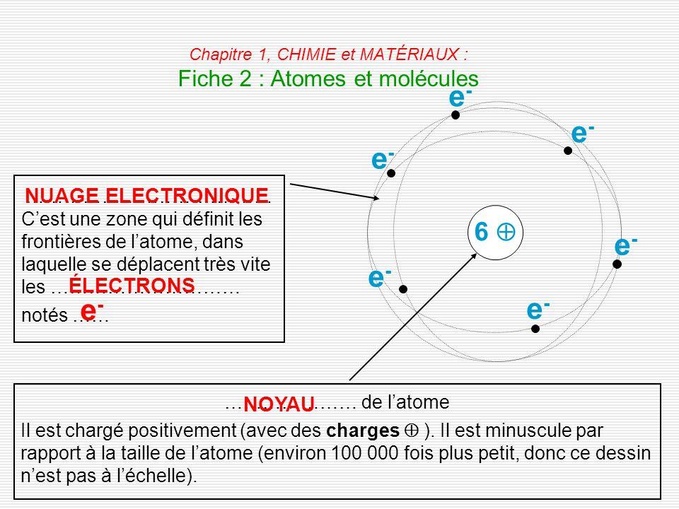 Chapitre 1, CHIMIE et MATÉRIAUX : Fiche 2 : Atomes et molécules
