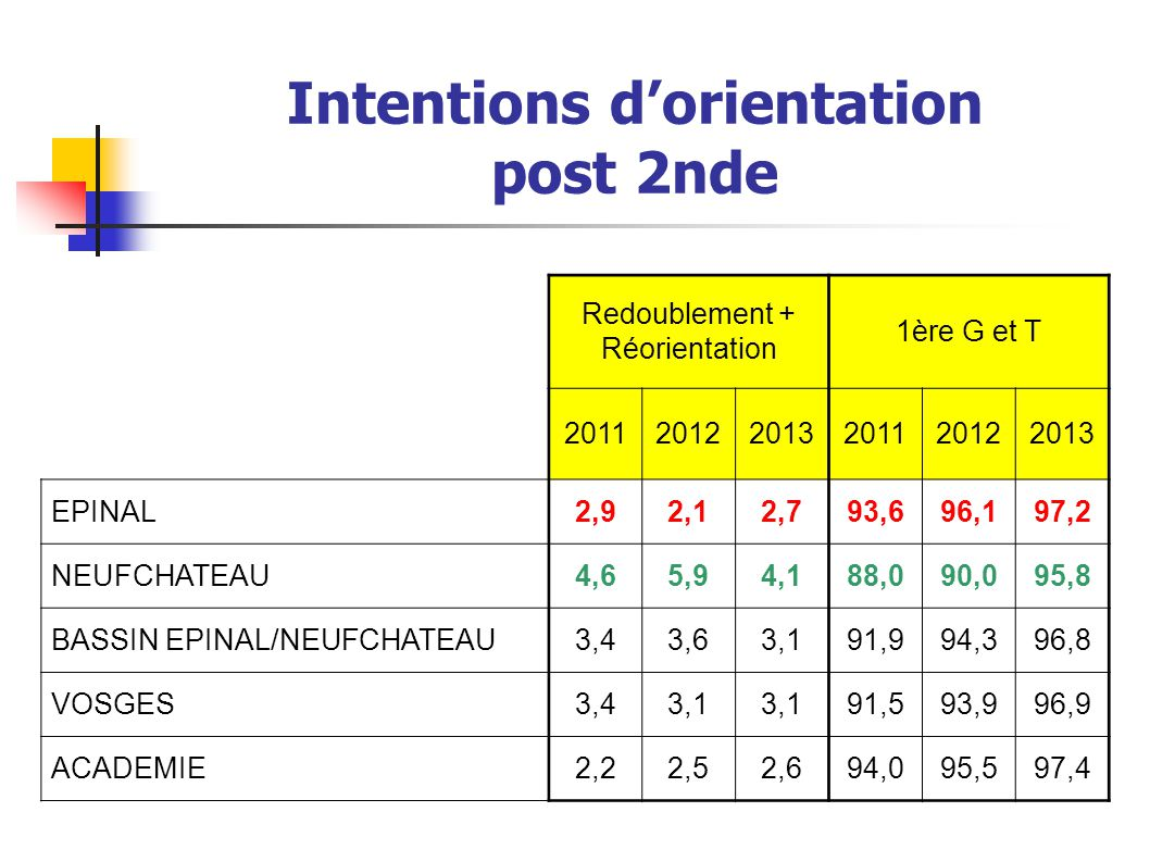 Intentions d'orientation post 2nde