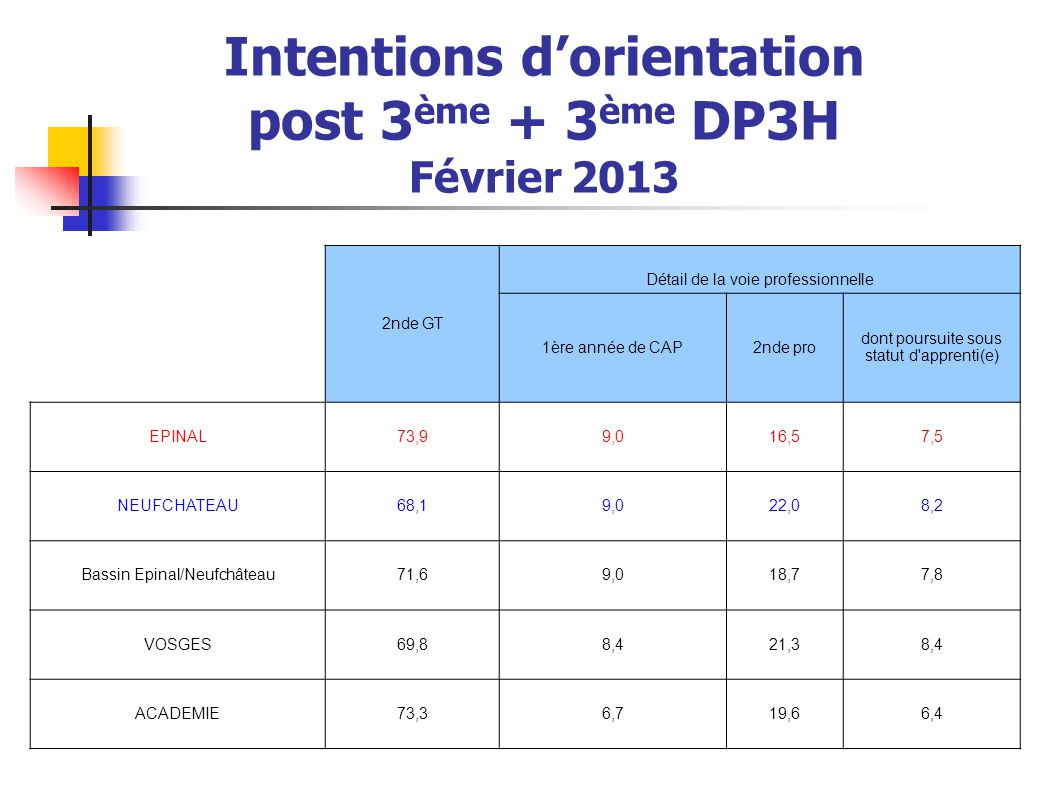 Intentions d'orientation post 3ème + 3ème DP3H
