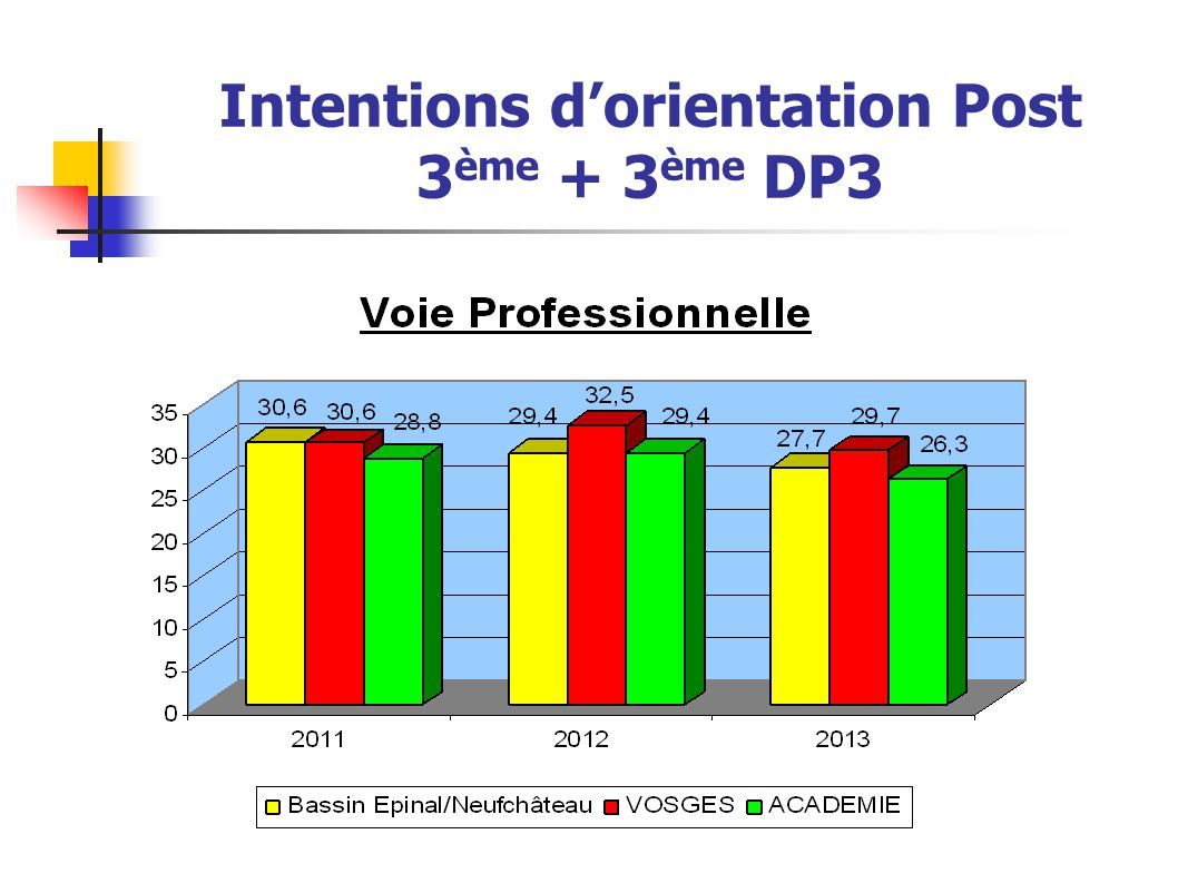 Intentions d'orientation Post 3ème + 3ème DP3