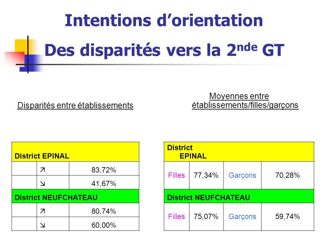 Intentions d'orientation Des disparités vers la 2nde GT