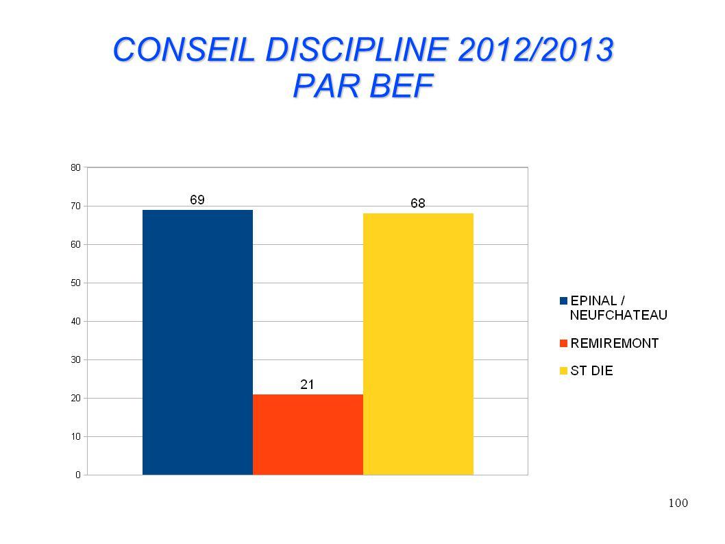 CONSEIL DISCIPLINE 2012/2013 PAR BEF