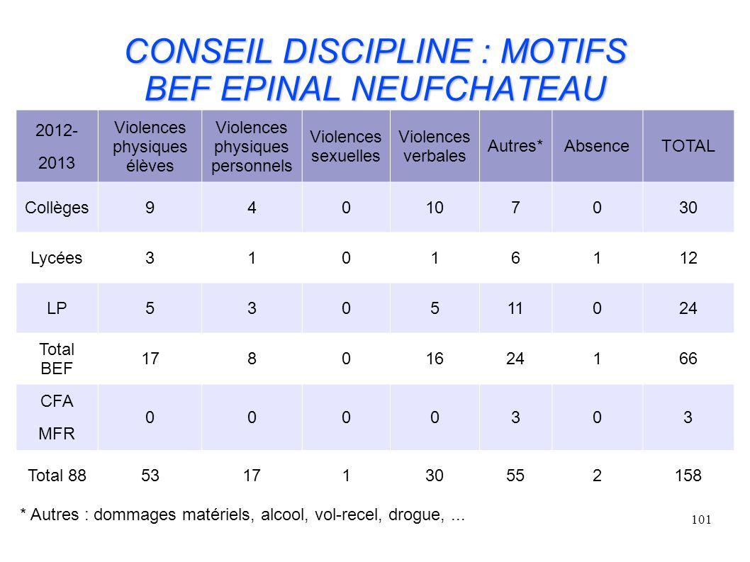 CONSEIL DISCIPLINE : MOTIFS BEF EPINAL NEUFCHATEAU