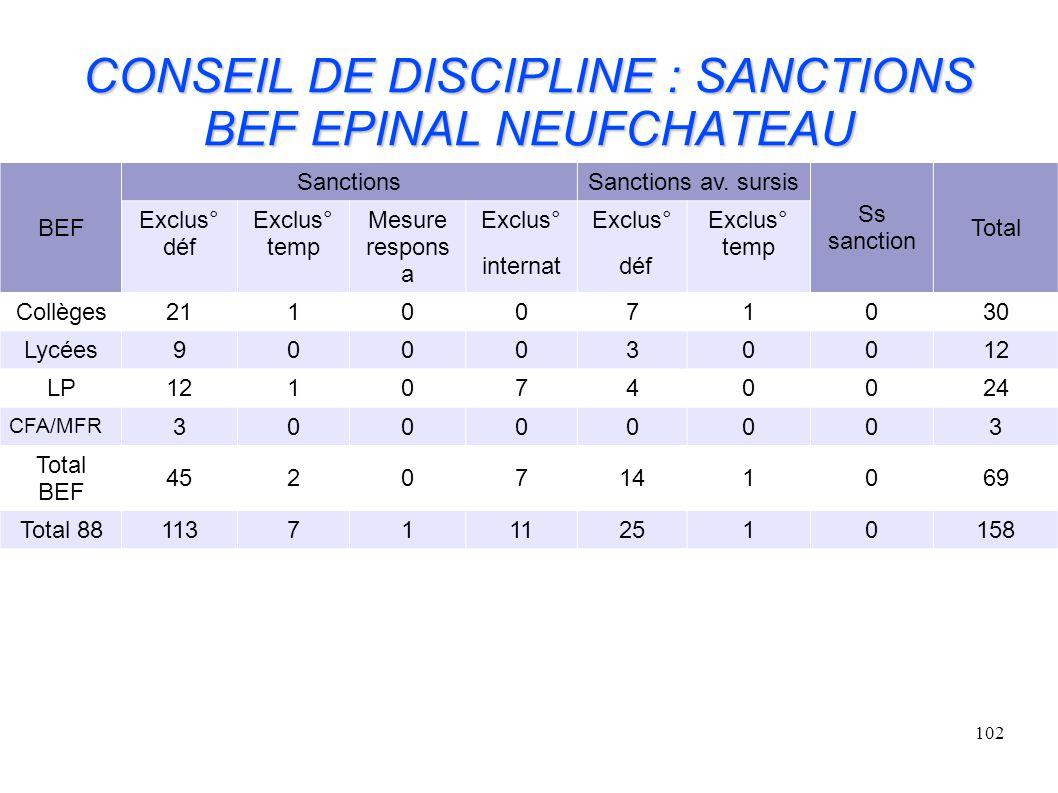 CONSEIL DE DISCIPLINE : SANCTIONS BEF EPINAL NEUFCHATEAU