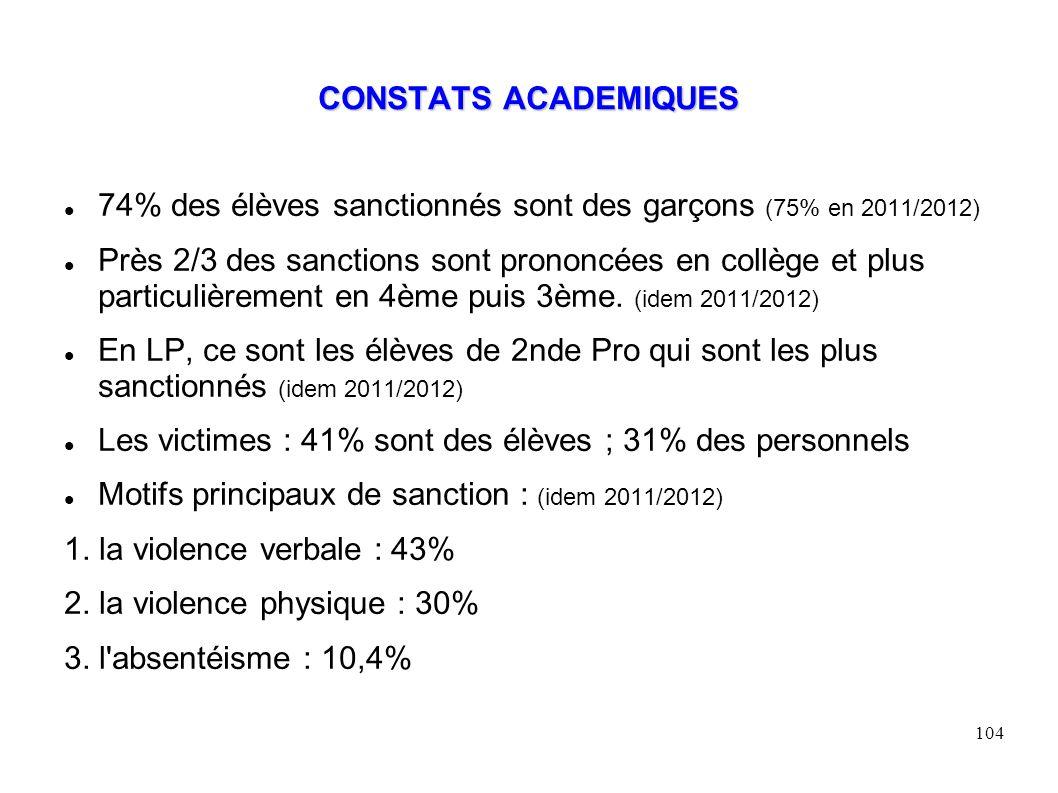CONSTATS ACADEMIQUES 74% des élèves sanctionnés sont des garçons (75% en 2011/2012)