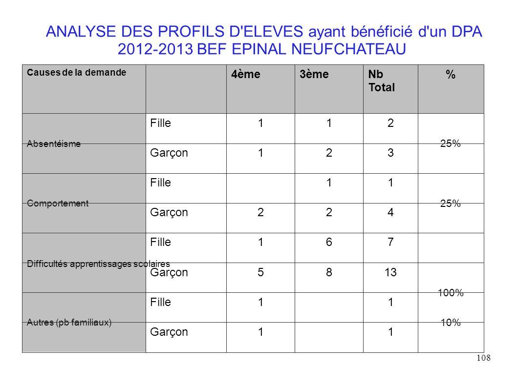 ANALYSE DES PROFILS D ELEVES ayant bénéficié d un DPA