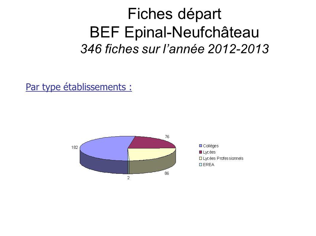 Fiches départ BEF Epinal-Neufchâteau 346 fiches sur l'année 2012-2013