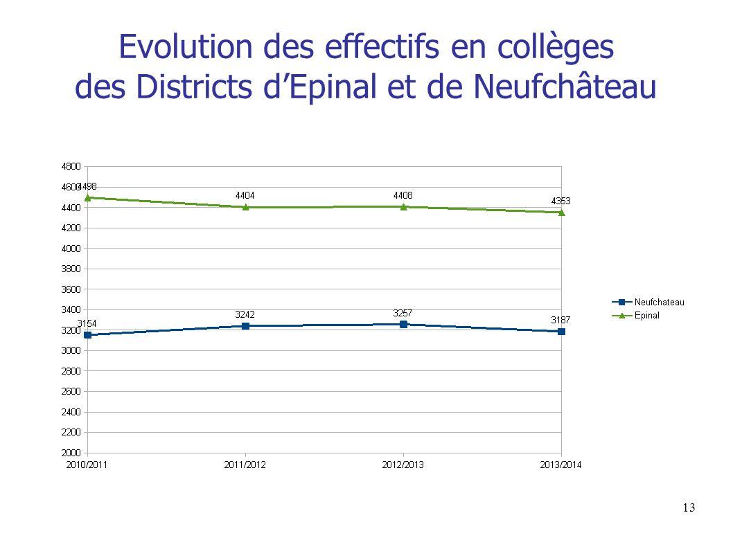 Evolution des effectifs en collèges des Districts d'Epinal et de Neufchâteau