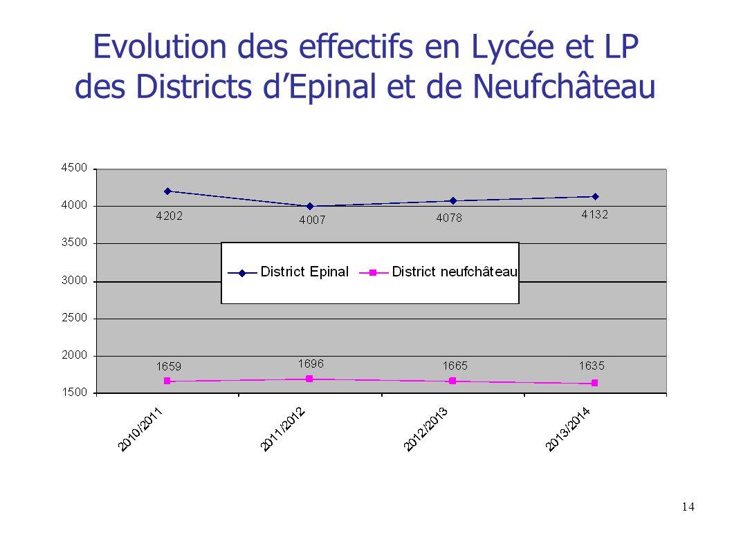 Evolution des effectifs en Lycée et LP des Districts d'Epinal et de Neufchâteau