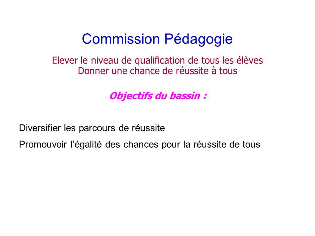 Commission Pédagogie Elever le niveau de qualification de tous les élèves Donner une chance de réussite à tous