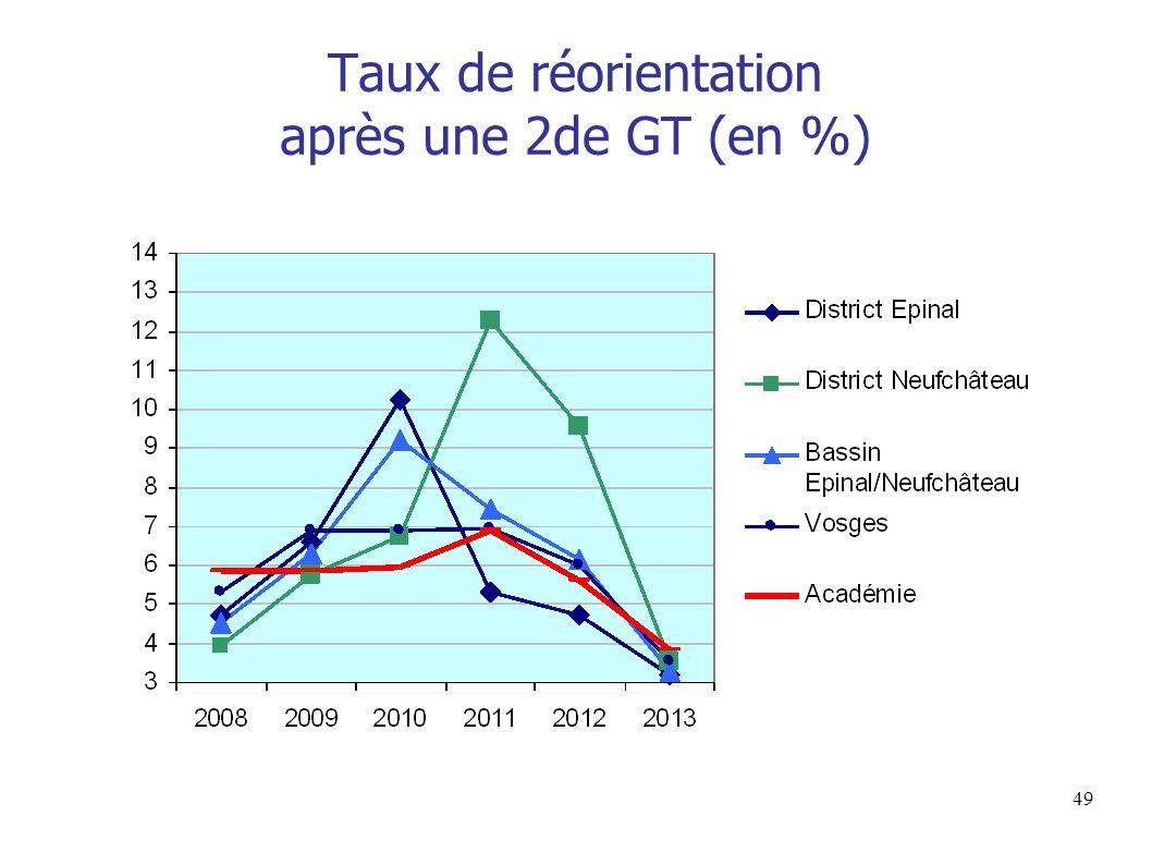 Taux de réorientation après une 2de GT (en %)