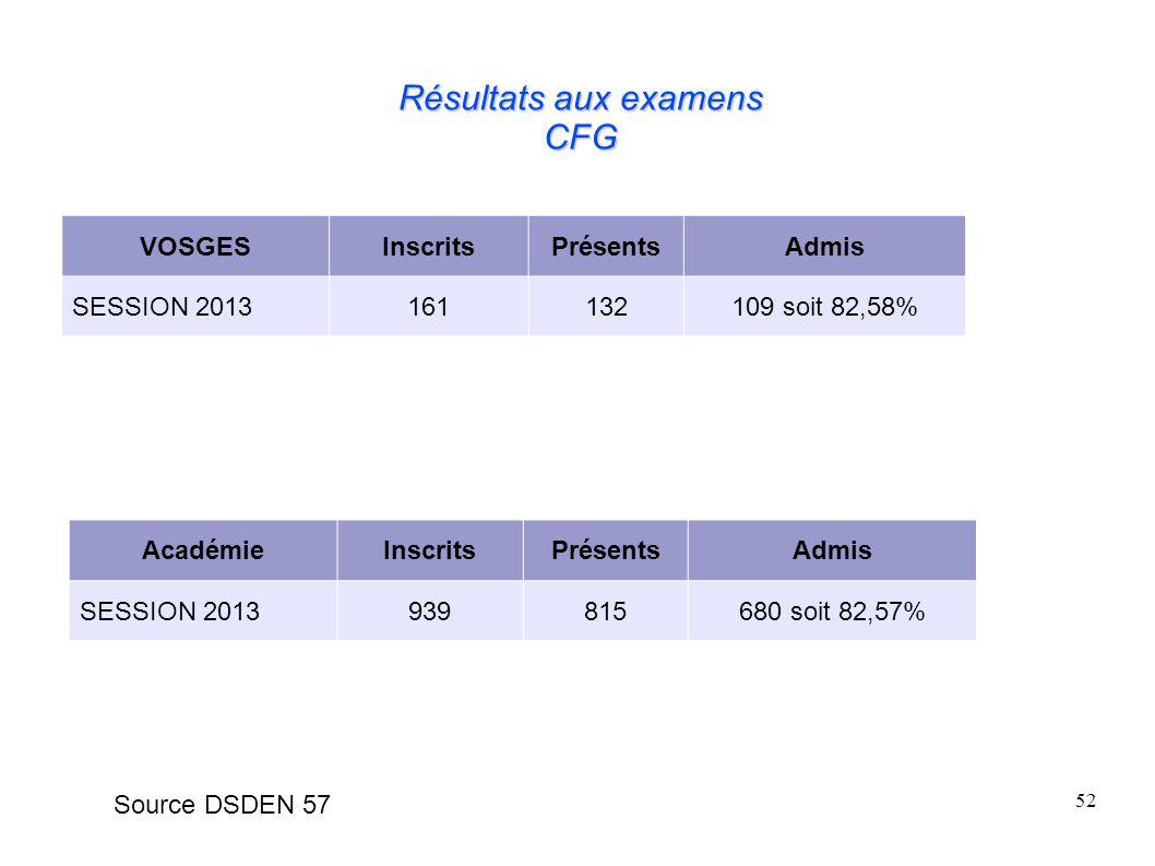 Résultats aux examens CFG