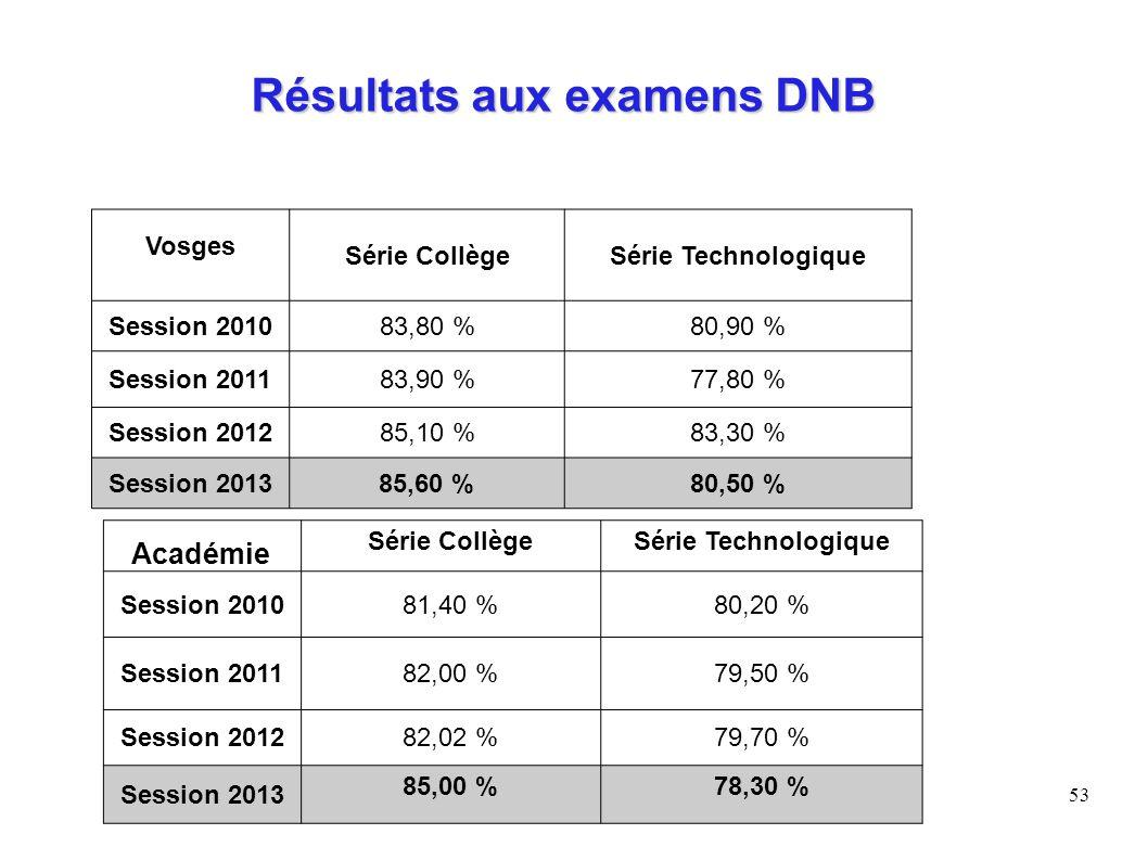 Résultats aux examens DNB